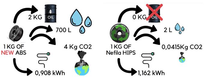 تولید فیلامنت بازیافتی ABS